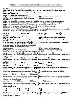285 câu trắc nghiệm Dao động điều hoà và con lắc lò xo